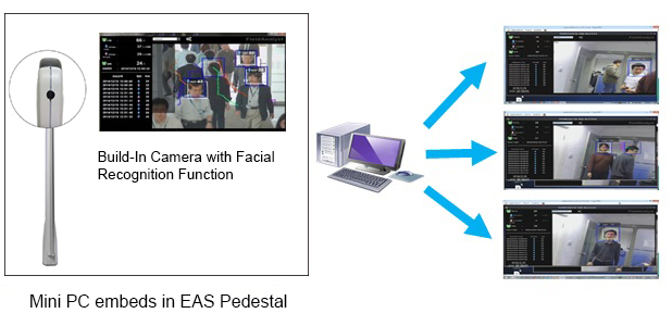 Integration of EAS and CCTV